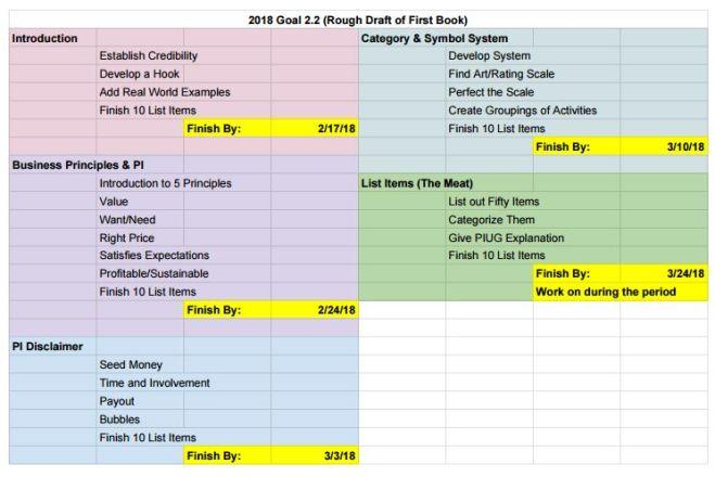 2018 Goal 2.2 Spreadsheet